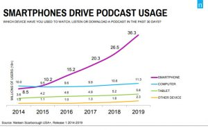 podcasting audiences