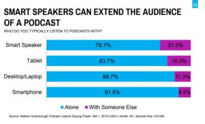 smart speakers podcasting audience
