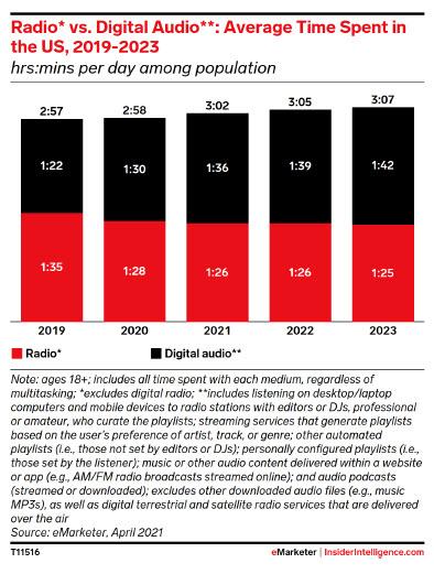 Radio vs Digital audio